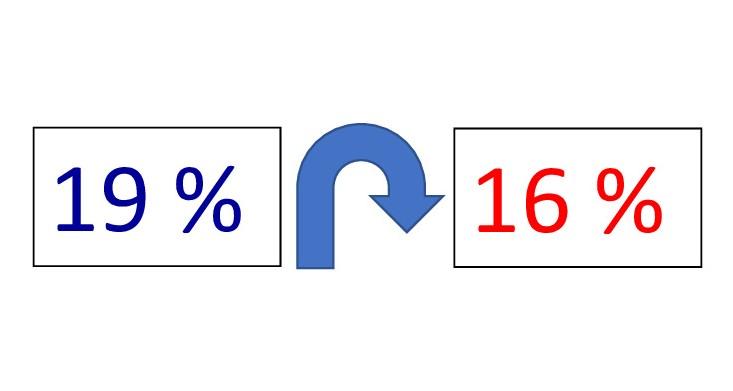 Mehrwertsteuer: Umsatzplus mit niedrig-Preis-Produkten / Verlustrücktrag